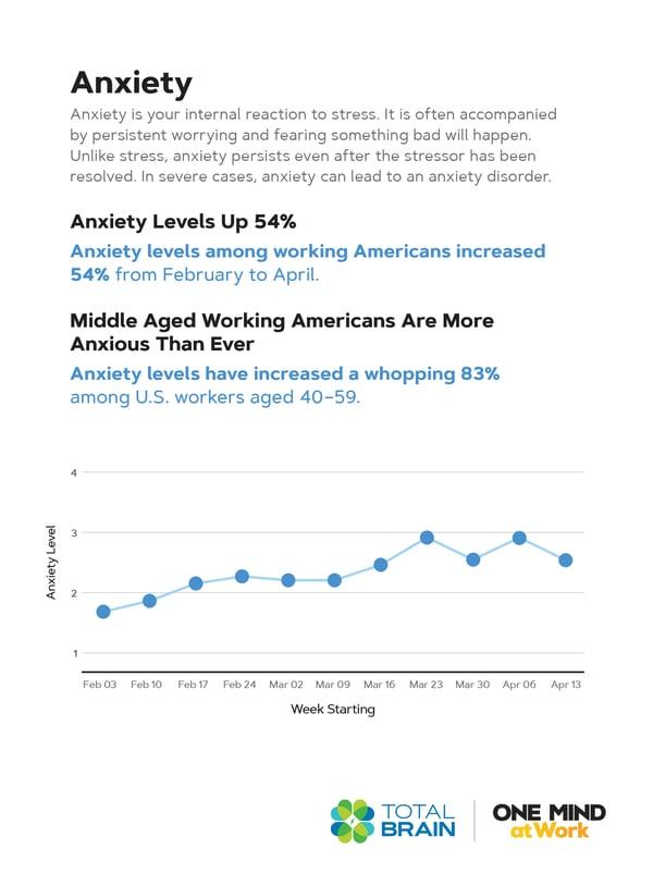 TTB-Chart-Anxiety