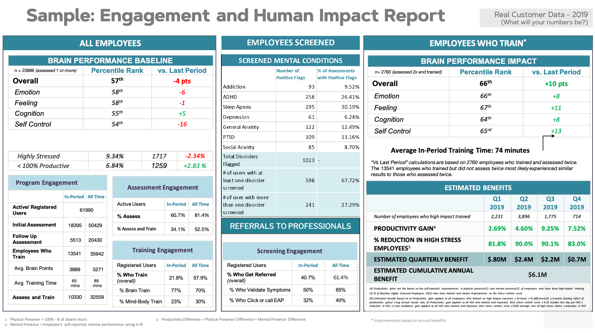engagement human impact report
